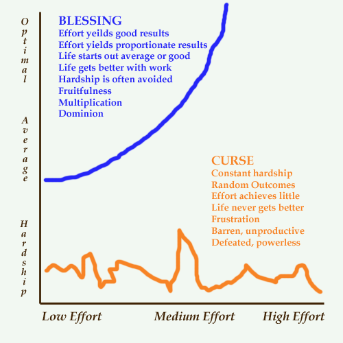 graph of curses and blessings